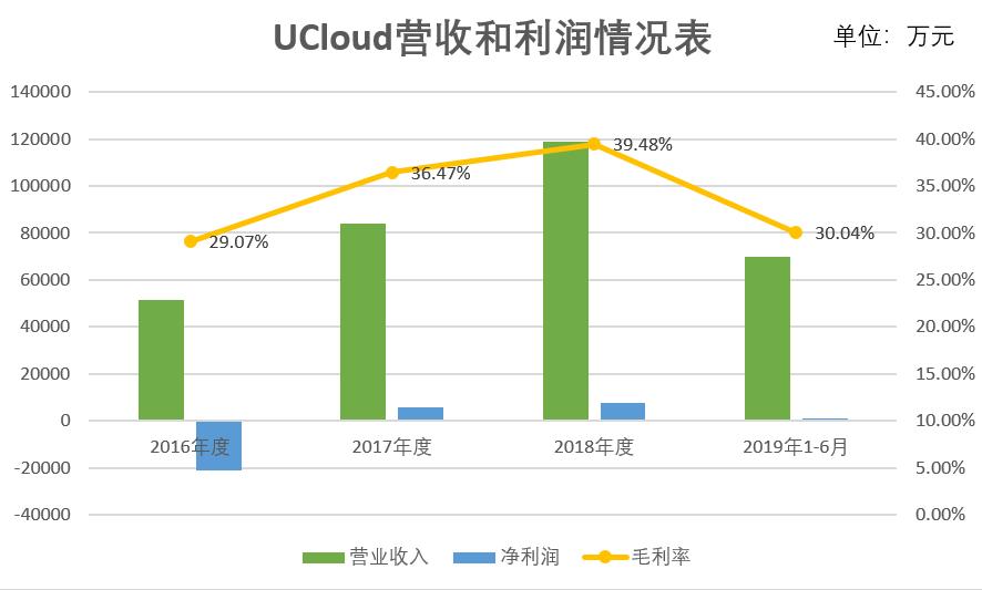 科创板云计算第一股!Ucloud登陆科创板即大涨116%