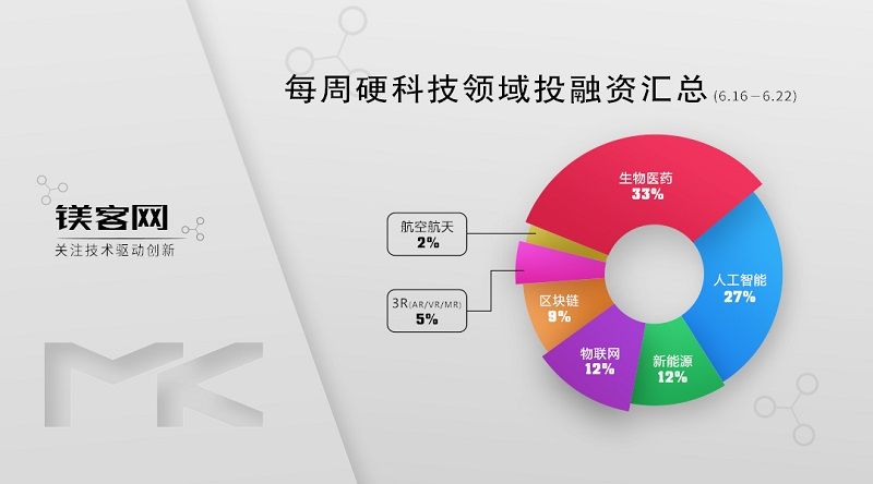 镁客网每周硬科技领域投融资汇总(6.16-6.22),5G明星企业获2亿人民币注资