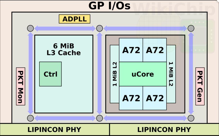 台积电发布基于7nm工艺自研小芯片This,主频高达4.2GHz