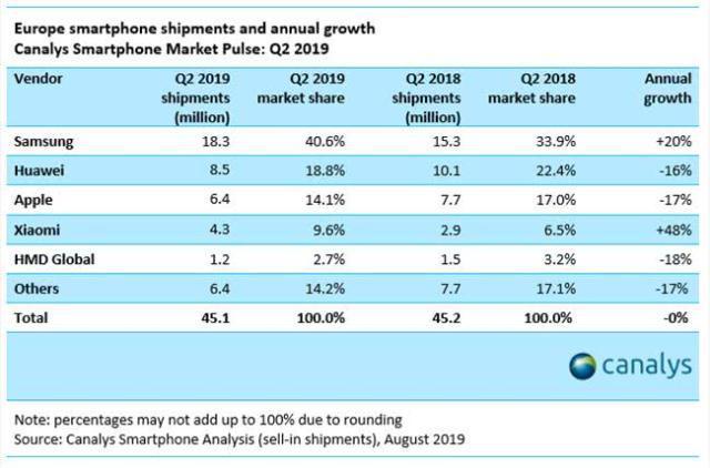 华为手机欧洲市场出货量大减,仅售出850万部,比去年同期减少160万部