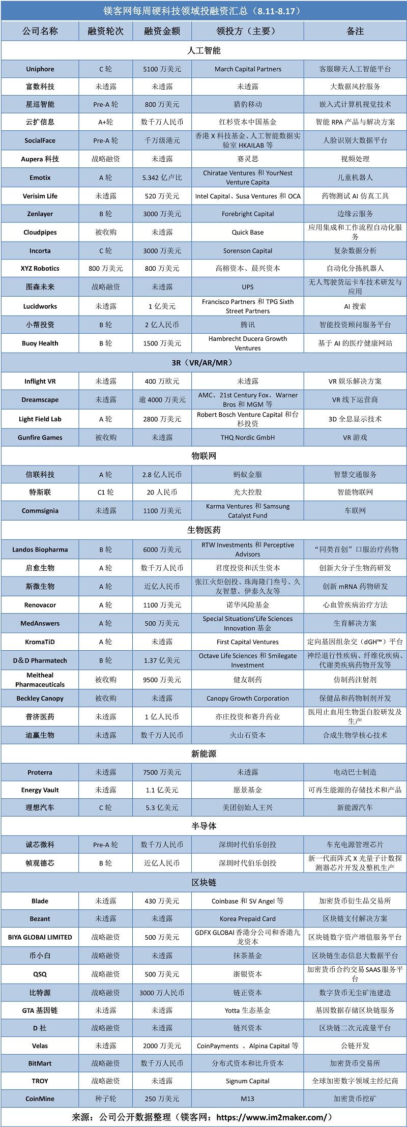 """镁客网每周硬科技领域投融资汇总(8.11-8.17),理想汽车""""官宣""""C轮融资"""
