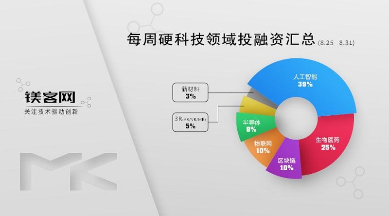 镁客网每周硬科技领域投融资汇总(8.25-8.31),华为开始涉足半导体产业链上下游