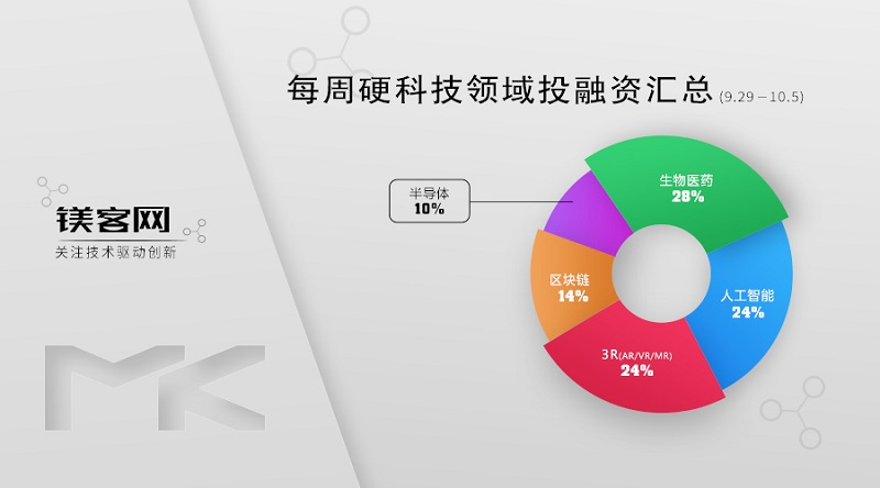 镁客网每周硬科技领域投融资汇总(9.29-10.5),苹果再为AR收购公司