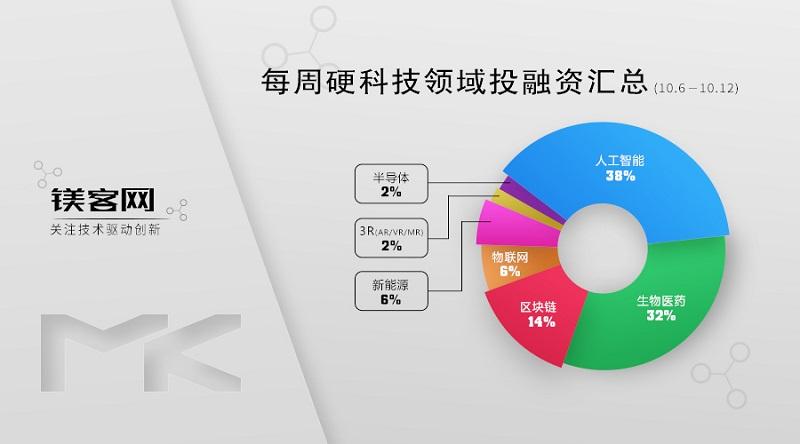 镁客网每周硬科技领域投融资汇总(10.6-10.12),特斯拉时隔8个月再收购电池制造公司