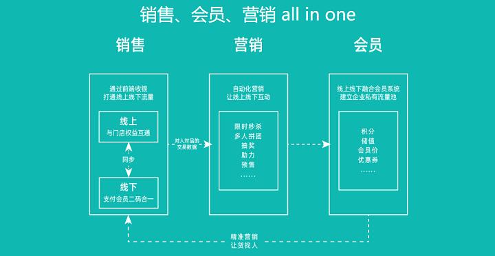 """元芒数字张家波:提供智能工具+服务,帮助传统零售企业实现""""开源"""""""