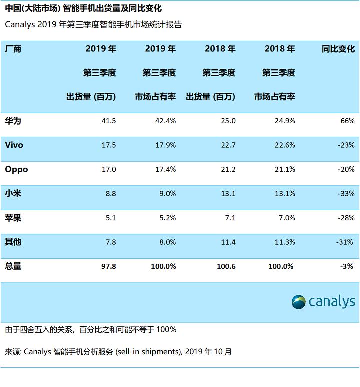 市场占有率42%、年增长率66%,华为连续6季度实现两位数增长