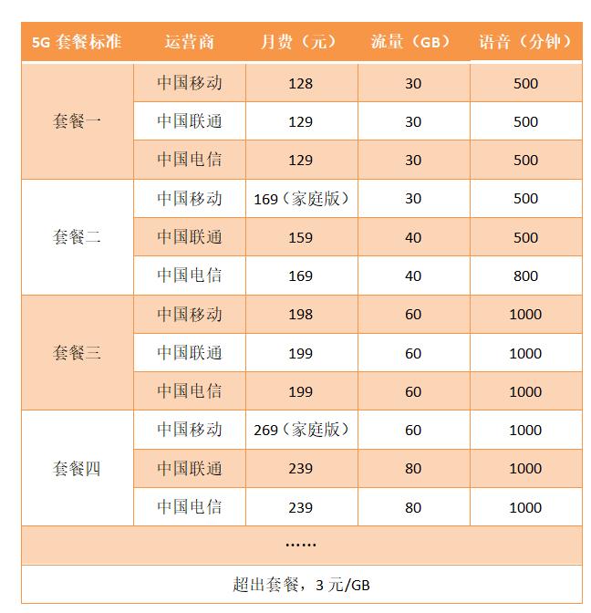 最低128元,最高869元,三大运营商公布5G套餐,5G商用正式启动
