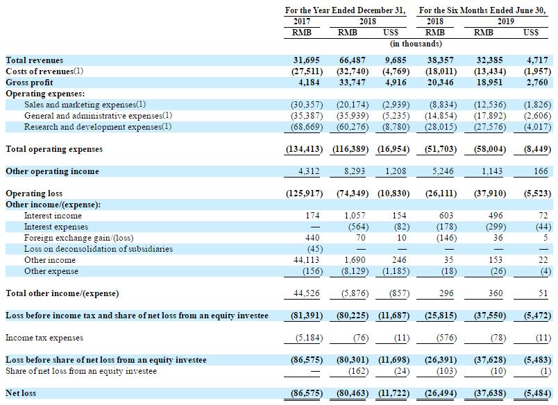 走在大疆之前,在AAV市场爆发之际,亿航向纳斯达克递交了招股书
