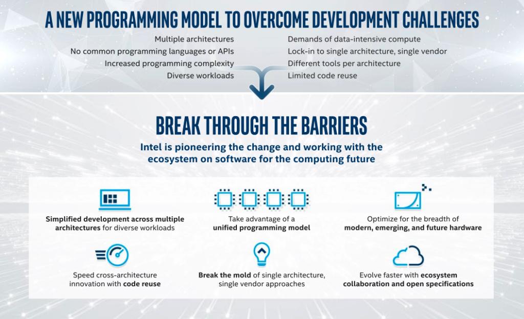 Intel发布oneAPI beta,让开发者跨多架构开发更容易