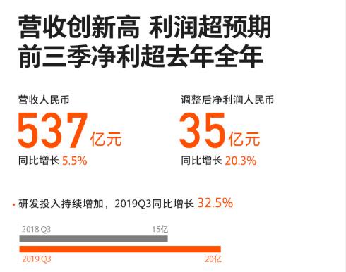小米发布2019年Q3财报,单季实现营收537亿元,净利润同比增长20.3%