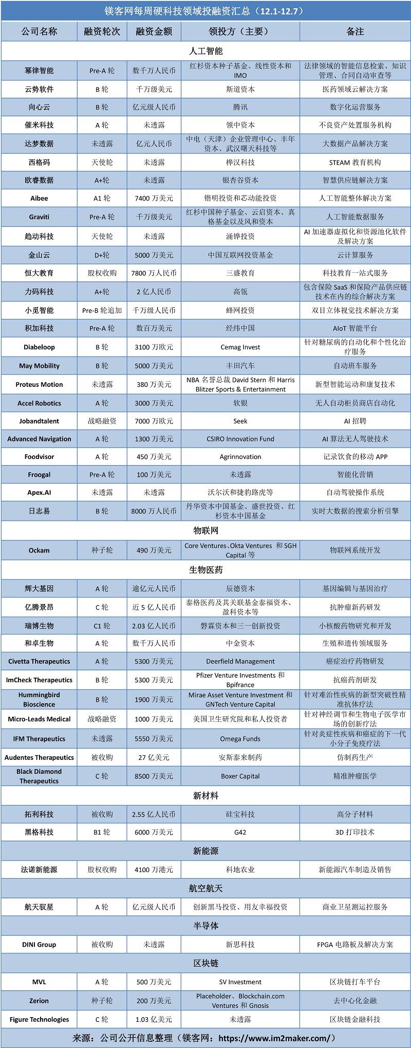 """镁客网每周硬科技领域投融资汇总(12.1-12.7),国内AI领域""""准独角兽""""添新人"""