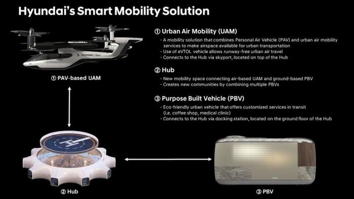 Uber牵手现代汽车合作打造飞行汽车,或将2023年投入商用