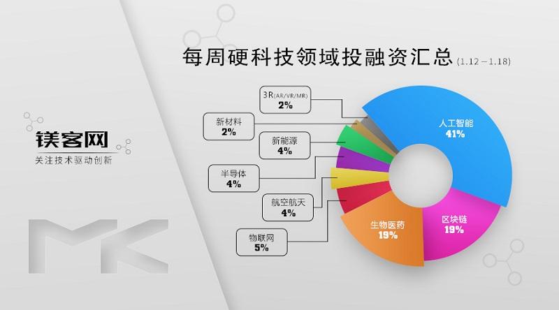 镁客网每周硬科技领域投融资汇总(1.12-1.18),苹果2亿美元收购边缘AI创企Xnor.ai