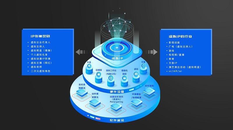世优科技纪智辉:用全体系的技术和产品,打造深入人心的电视虚拟IP内容
