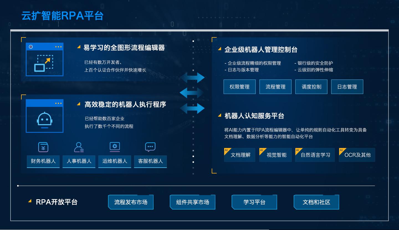 云扩科技刘春刚:做简单智能,人人可用的RPA