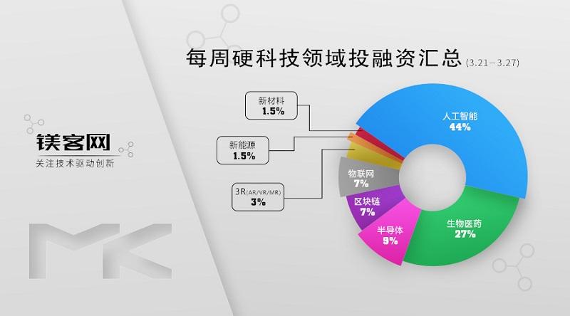 镁客网每周硬科技领域投融资汇总(3.21-3.27),闻泰科技收购安世半导体剩余股份