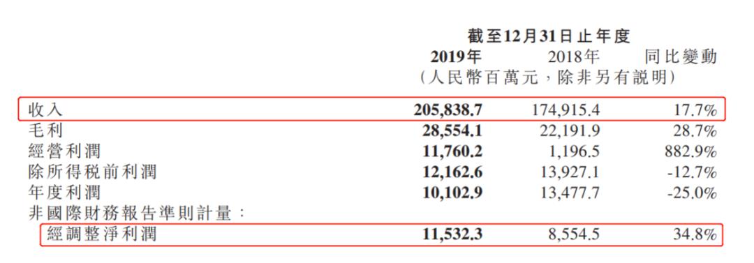 小米2019年财报亮眼,营收、净利润双增长