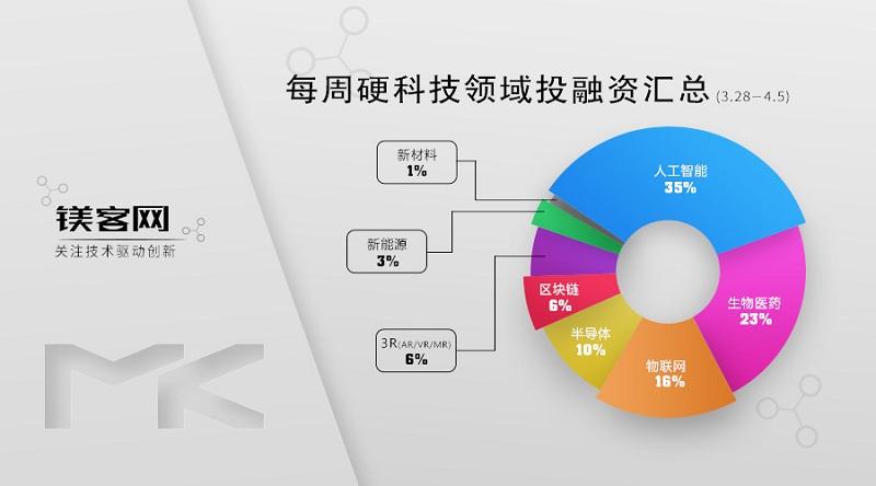 鎂客網每周硬科技領域投融資匯總(3.28-4.5),字節跳動獲老虎基金投資,估值達1000億美元