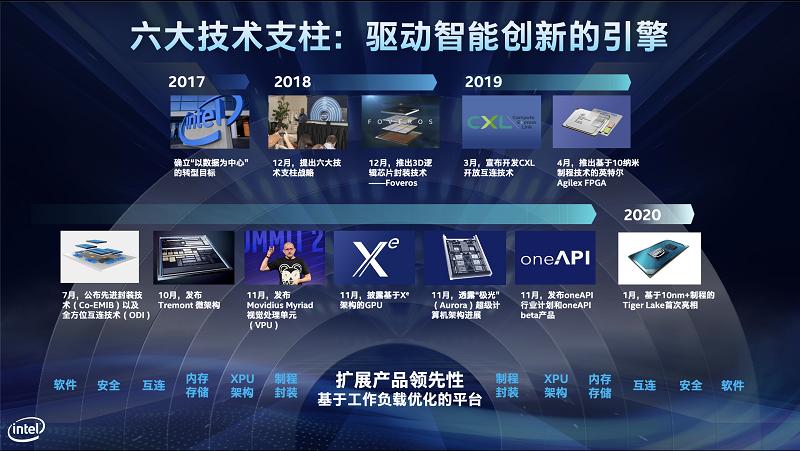 Intel布局新十年