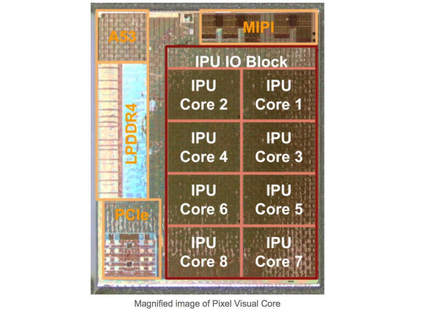 谷歌自研SoC芯片成功流片,首發明年Pixel新機