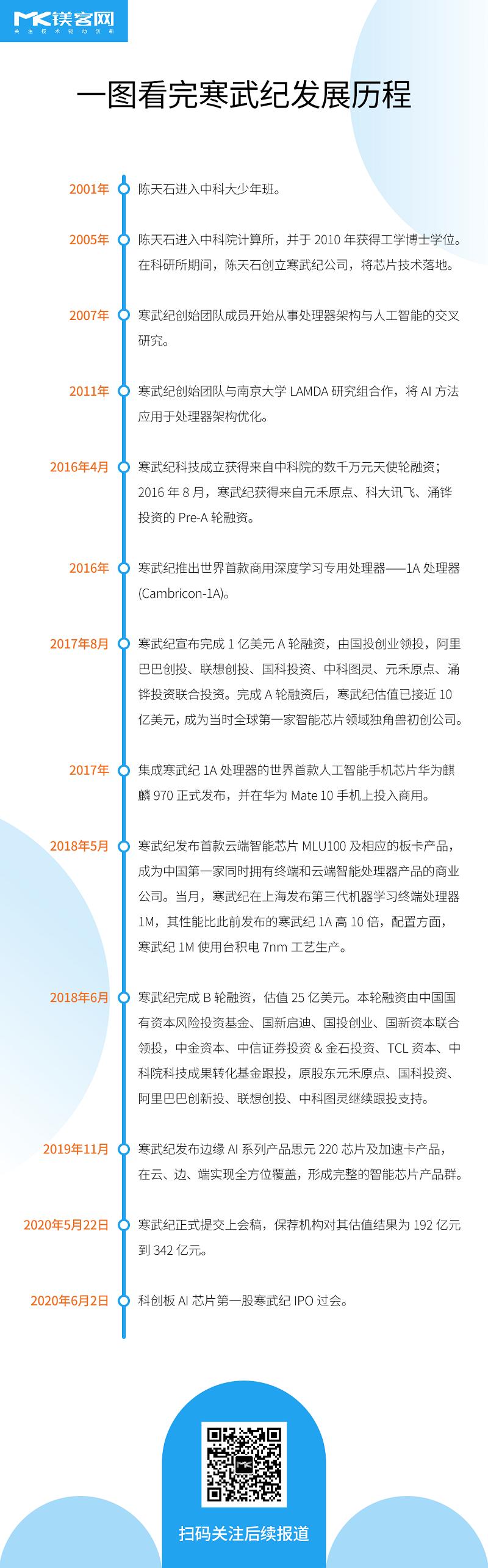 A股AI芯片第一股,寒武纪2个月火速过会,产业正迎来新契机