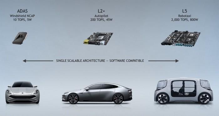 合作英伟达打造自动驾驶软件架构,奔驰预定下一代车队标准配置