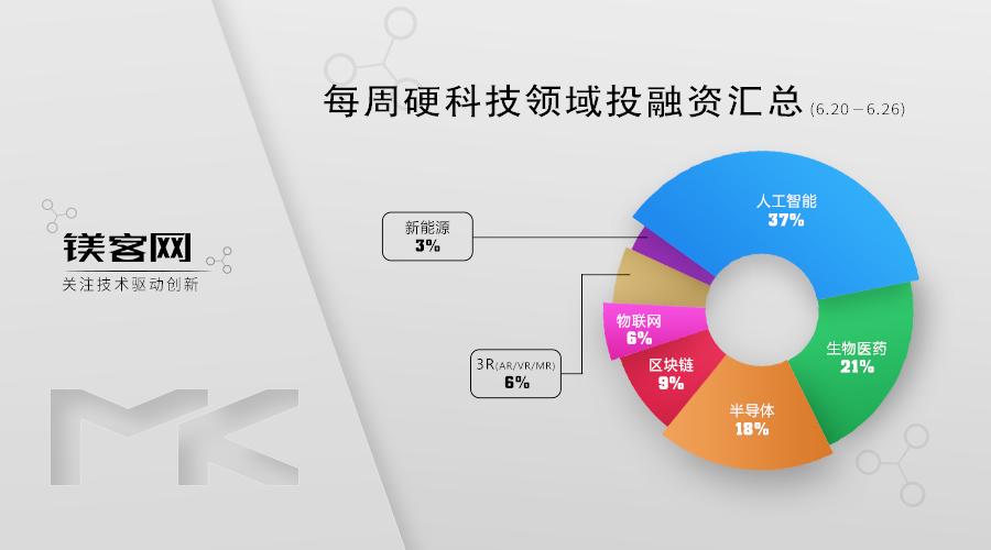 镁客网每周硬科技领域投融资汇总(6.20-6.26),蔚来汽车获腾讯1000万美元投资
