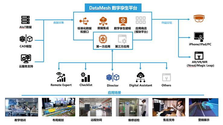 """DataMesh李劼:重新定义""""数字孪生"""",通过混合现实和人工智能增强一线员工"""