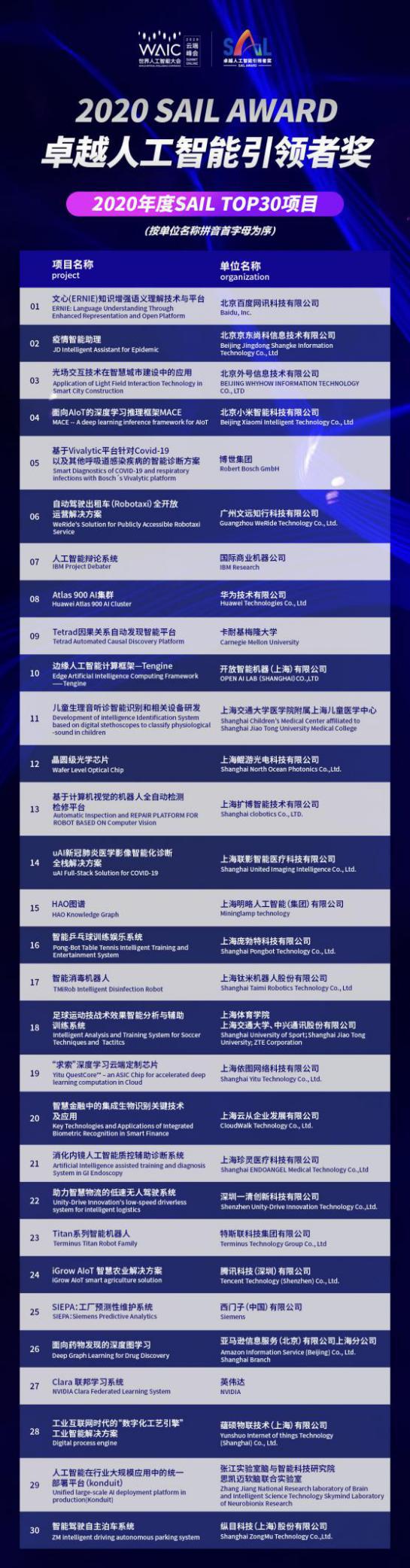 世界人工智能大会最高荣誉——2020 SAIL 奖TOP 30项目出炉