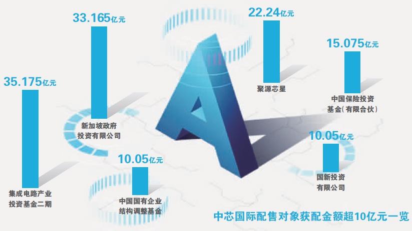 传柔宇科技美国上市计划搁置;中芯国际披露豪华战配