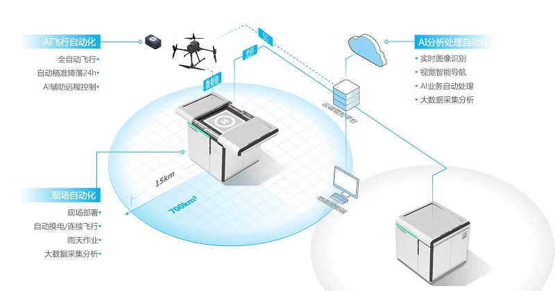 复亚智能曹亚兵:赋能生产力,用工业无人机全自动飞行系统为刚性需求服务