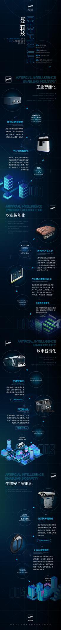 深兰科技亮相2020世界人工智能大会云端峰会,发力工业智能化