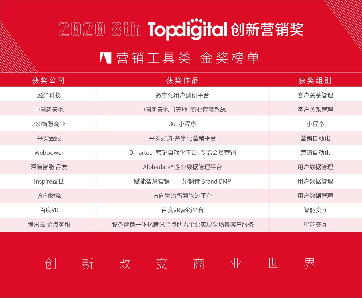 2020第八届TopDigital创新营销工具奖榜单公布!