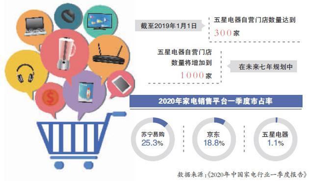 蚂蚁上市或诞生近60位亿万富翁;京东集团收购江苏五星电器剩余54%股权