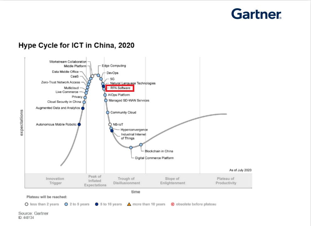 """国内RPA领军企业艺赛旗再次入选Gartner""""Hype Cycle for ICT in Chin"""
