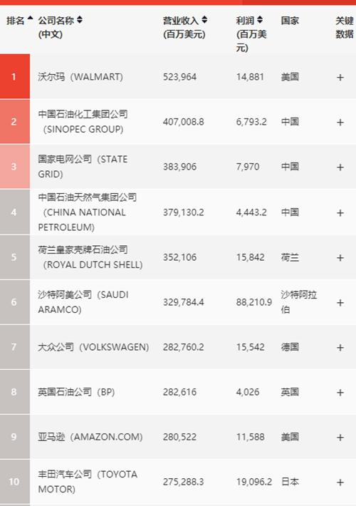 世界500强,中国公司数量首次超过美国,京东依旧力压阿里