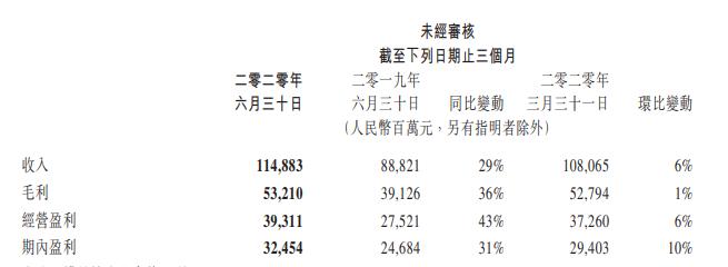 腾讯2020年Q2财报:日赚3亿,云服务稳增,微信很忙但不慌
