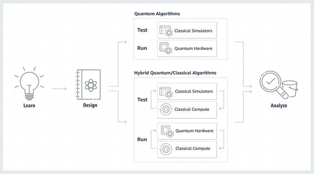 亚马逊全面上市Braket,通过AWS提供量子计算服务