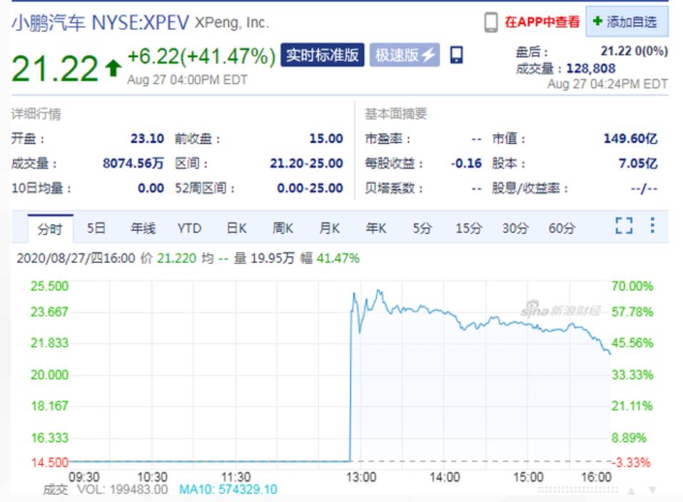 《【天富平台网址】华为海思半导体正大量流失工程师;小鹏汽车上市首日股价暴涨41%》