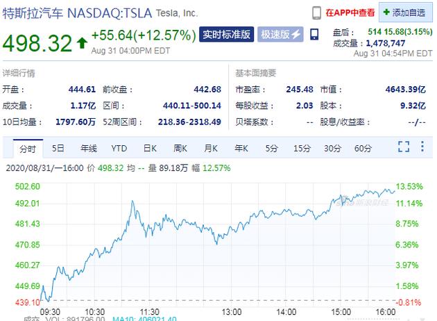 特斯拉周一收盘股价大涨12.57%;传一加正在研发智能手表