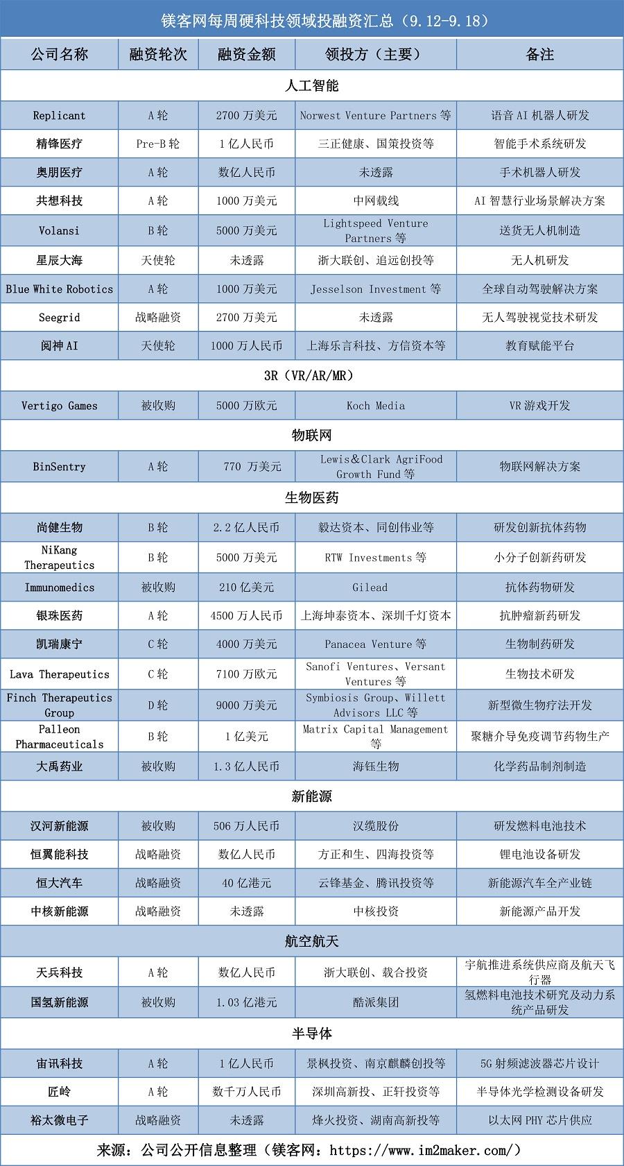 恒大汽车计划科创板上市,马云、马化腾提前入场| 镁客网每周硬科技领域投融资汇总(9.12-9.18)