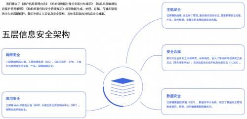 对话信也科技:用技术连接B端与C端用户,促进金融科技健康发展