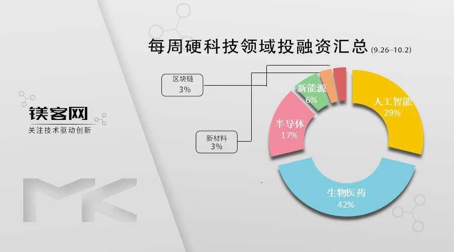 小度科技独立融资:估值200亿元,或将加速国内上市   镁客网每周投融资汇总(9.26-10.2)