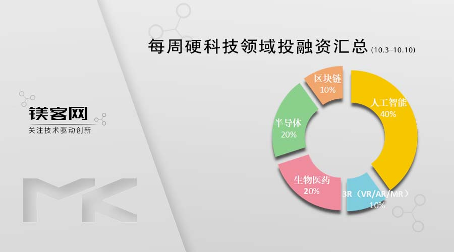 华为小米再投资半导体企业:源杰半导体/芯迈半导体| 镁客网每周投融资汇总(10.3-10.10)1