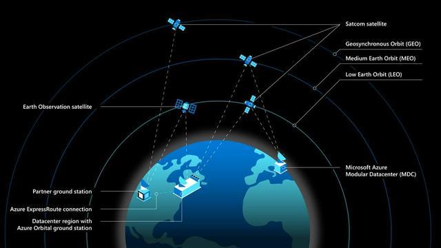 瞄准太空生意,微软要宣布将打造基于卫星的云服务