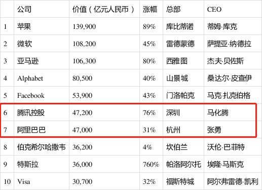 市值暴涨76%,腾讯反超阿里成中国最值钱企业