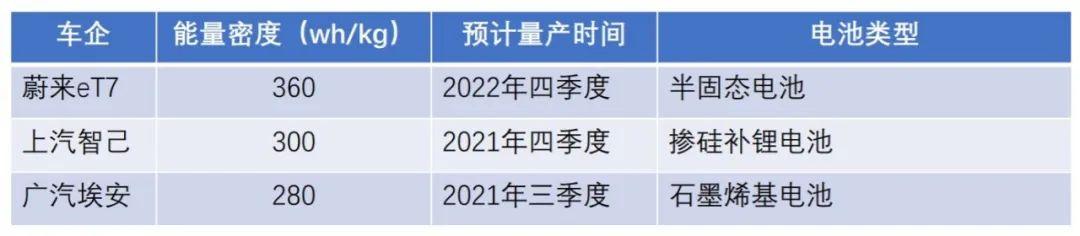 """《【天富平台网】广汽再回应""""黑科技电池"""":长续航、充电快,只是两种技术》"""