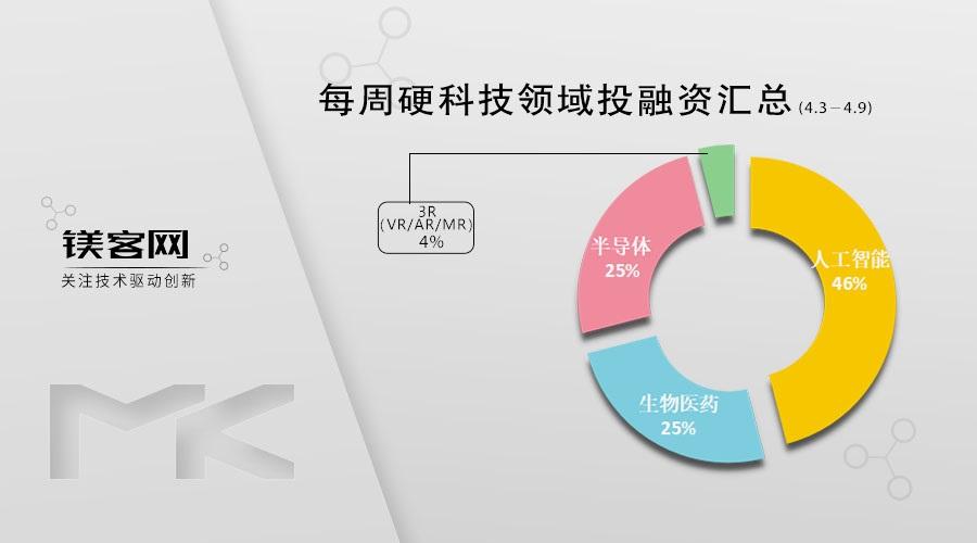 达闼科技再获10亿+融资,此前被列入实体清单| 镁客网每周硬科技领域投融资汇总(4.3-4.9)