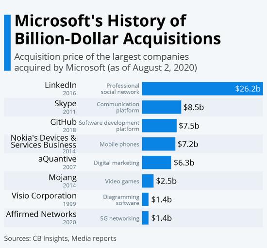 Siri的核心技术支持即将被收购 豪掷160亿美金的微软想干啥?