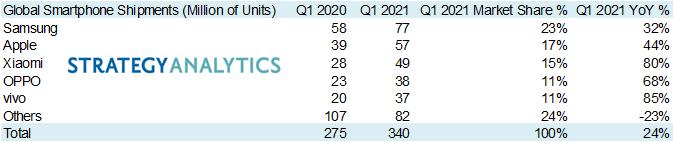 2021年Q1全球手机出货量:华为跌出前五,销量不足3700万